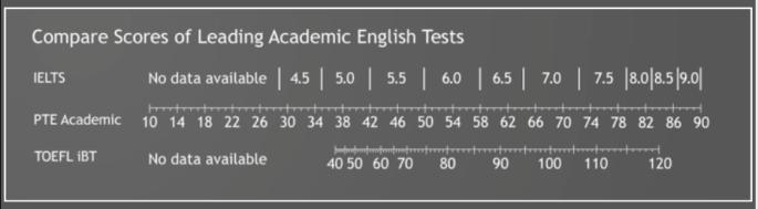 compare scores